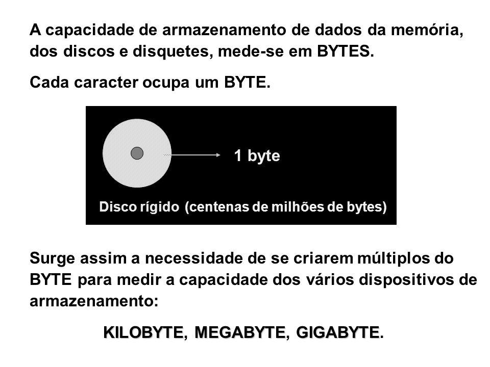 A capacidade de armazenamento de dados da memória, dos discos e disquetes, mede-se em BYTES. Cada caracter ocupa um BYTE. Disco rígido Surge assim a n