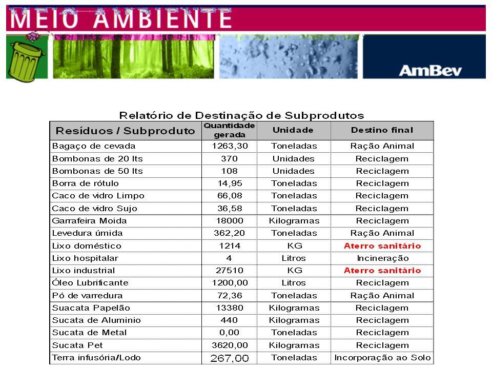 FILIAL CAMAÇARI FERRAMENTAS DE AVALIAÇÃO DO PARCEIRO - Avaliações Ambientais, Auditorias Locais. IMPORTÂNCIA DO VALOR AGREGADO - Garantia de destinaçã