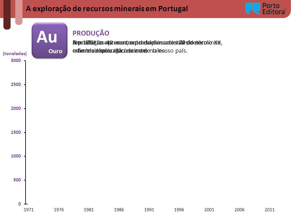 A exploração de recursos minerais em Portugal Au Ouro Au Ouro (toneladas) PRODUÇÃO Nos últimos 40 anos, a produção nacional de ouro esteve circunscrit