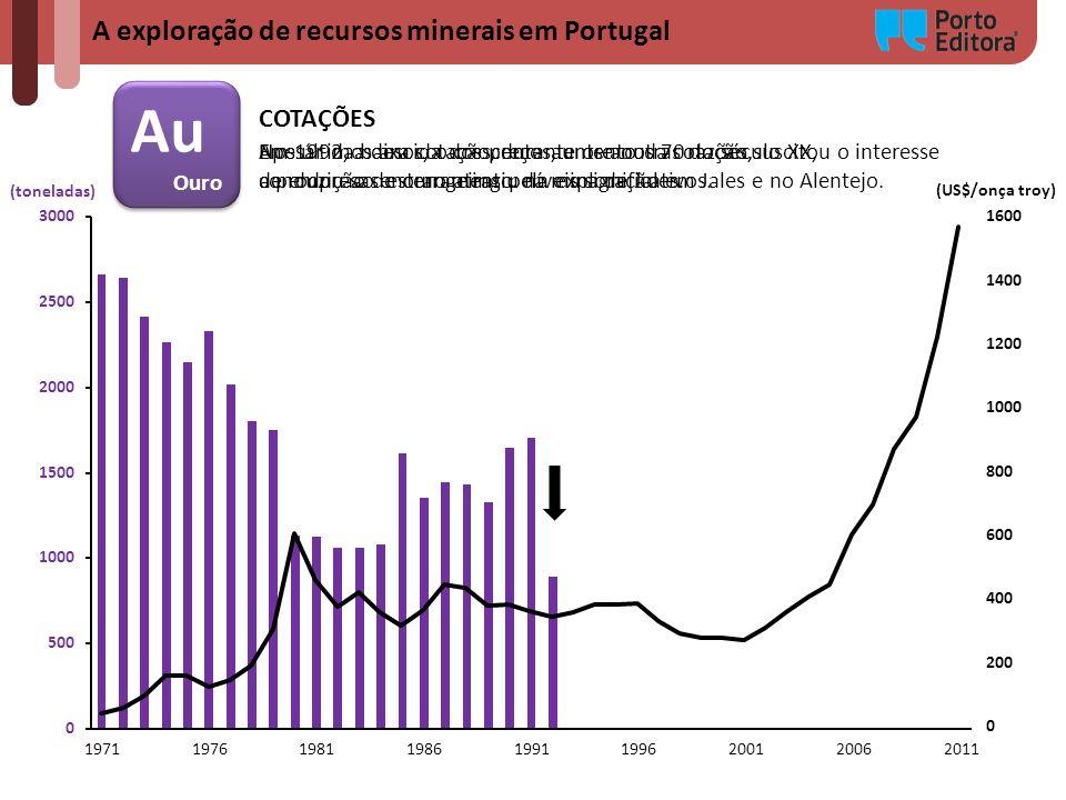 A exploração de recursos minerais em Portugal Au Ouro Au Ouro (toneladas) (US$/onça troy) COTAÇÕES Apesar da baixa cotação, durante os anos 70 do sécu