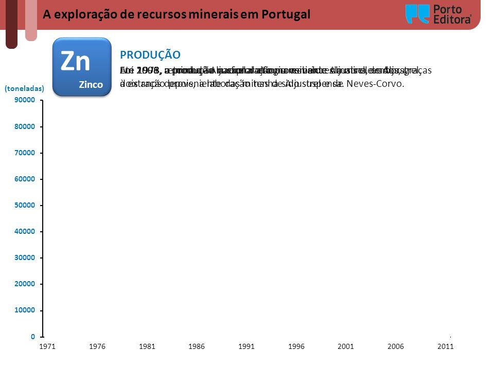 A exploração de recursos minerais em Portugal Zn Zinco Zn Zinco (toneladas) PRODUÇÃO Até 1973, a produção nacional era proveniente da mina de Aljustre