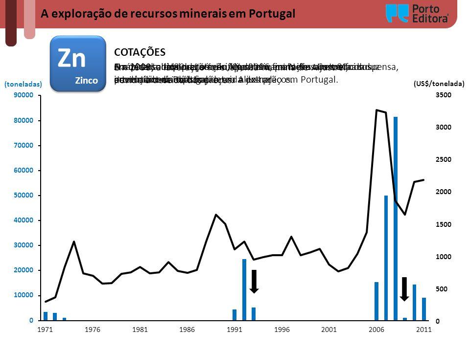 A exploração de recursos minerais em Portugal Zn Zinco Zn Zinco (toneladas) (US$/tonelada) COTAÇÕES Na década de 80 do século XX, a baixa cotação nos