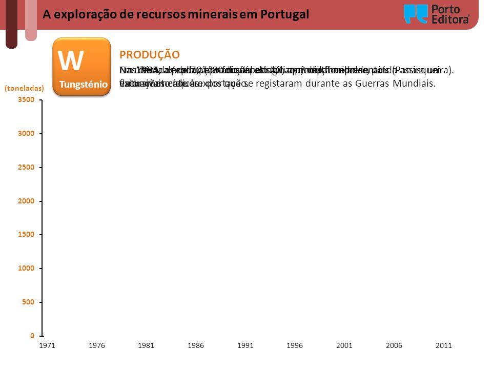 A exploração de recursos minerais em Portugal (toneladas) W Tungsténio W Tungsténio PRODUÇÃO Nas décadas de 70 e 80 do século XX, a produção apresento