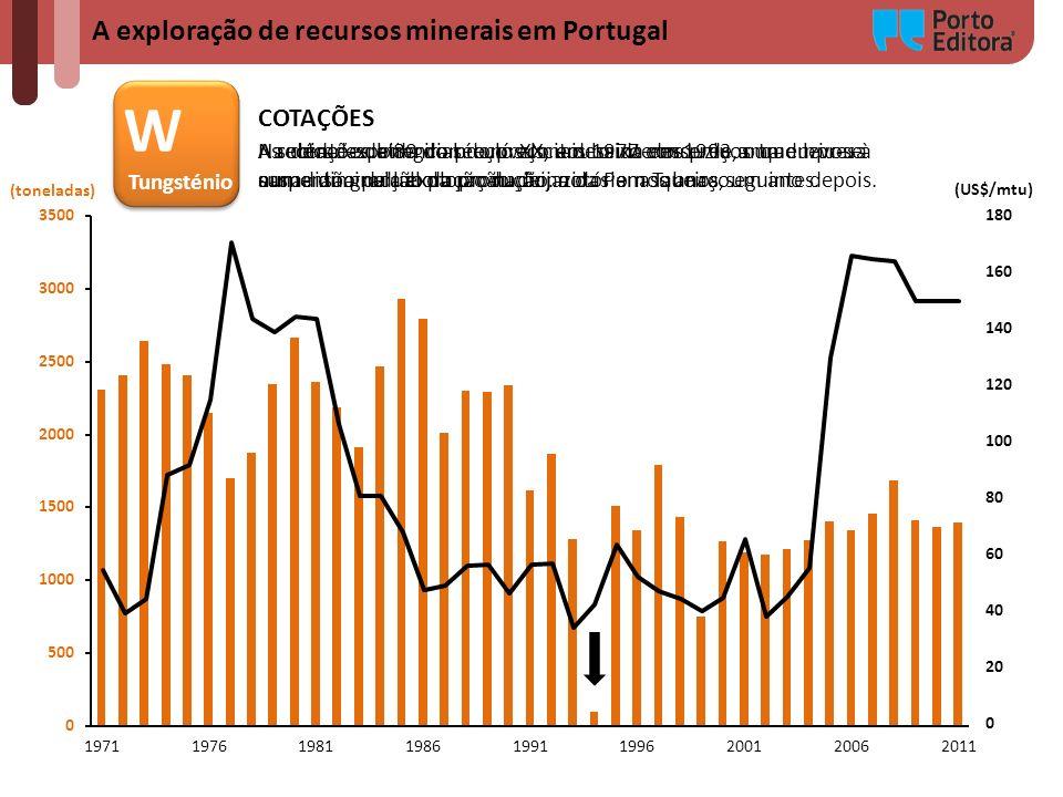A exploração de recursos minerais em Portugal (toneladas) W Tungsténio W Tungsténio (US$/mtu) COTAÇÕES A subida exponencial do preço em 1977 conduziu