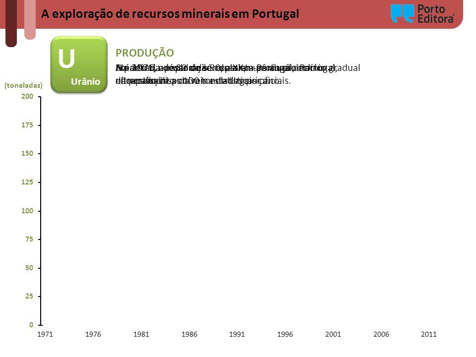 A exploração de recursos minerais em Portugal (toneladas) U Urânio U Urânio PRODUÇÃO Até 1976, apesar de se explorar urânio em Portugal, não estão dis