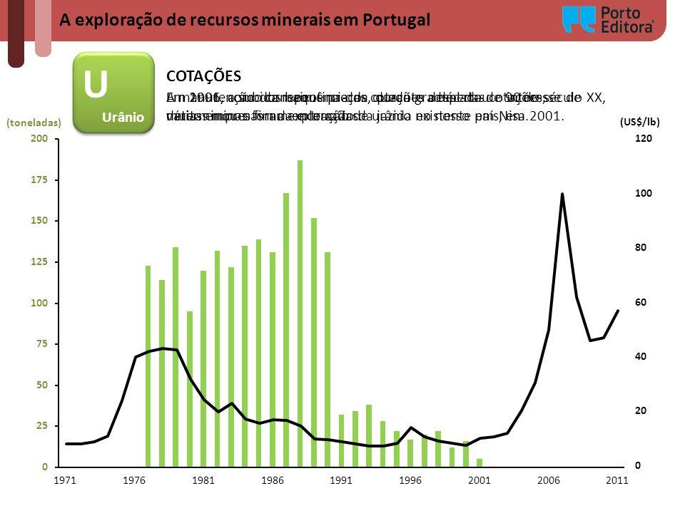 A exploração de recursos minerais em Portugal (toneladas) U Urânio U Urânio (US$/lb) COTAÇÕES Em 1991, como consequência da queda gradual das cotações