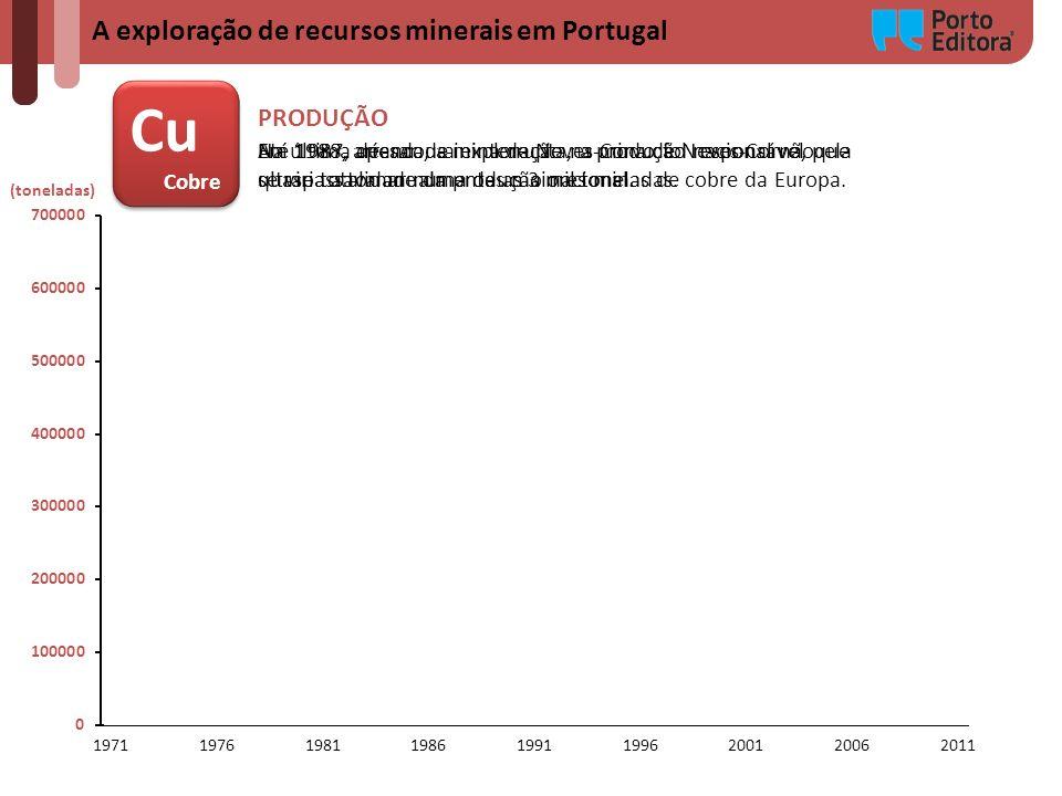A exploração de recursos minerais em Portugal (toneladas) Cu Cobre Cu Cobre Até 1987, apesar de ininterrupta, a produção nacional não ultrapassava anu