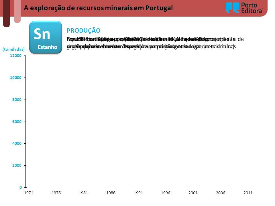 A exploração de recursos minerais em Portugal Sn Estanho Sn Estanho (toneladas) PRODUÇÃO Durante as décadas de 70 e 80 do século XX, a reduzida produç