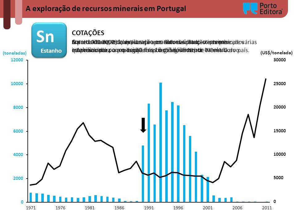 A exploração de recursos minerais em Portugal Sn Estanho Sn Estanho (toneladas) (US$/tonelada) COTAÇÕES Entre 1971 e 1989, apesar do aumento da cotaçã