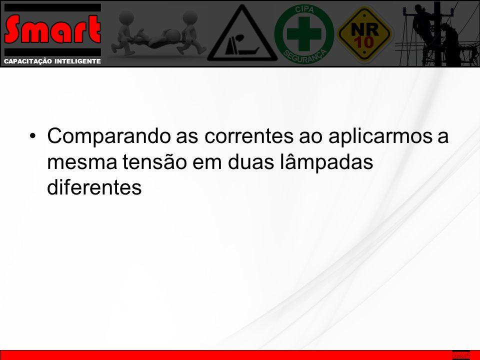 CAPACITAÇÃO INTELIGENTE Resistência elétrica É a oposição oferecida à passagem da corrente elétrica SÍMBOLO - R UNIDADE - OHM ( )