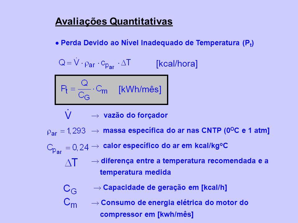 Perda Devido ao Nível Inadequado de Temperatura (P t ) Avaliações Quantitativas vazão do forçador massa específica do ar nas CNTP (0 O C e 1 atm] calo