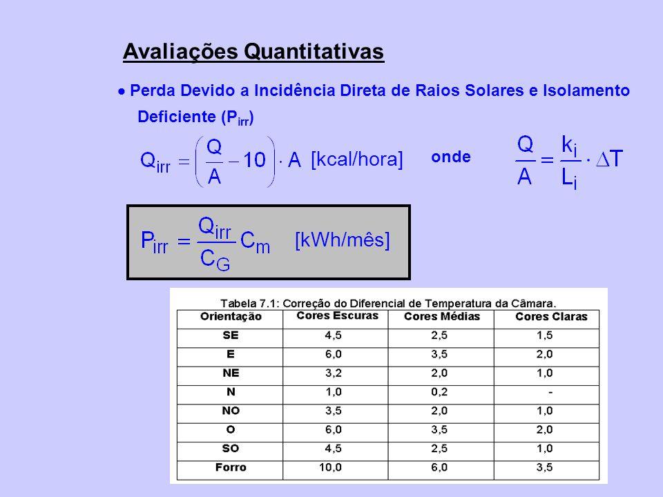 Perda Devido a Incidência Direta de Raios Solares e Isolamento Deficiente (P irr ) Avaliações Quantitativas onde [kcal/hora] [kWh/mês]