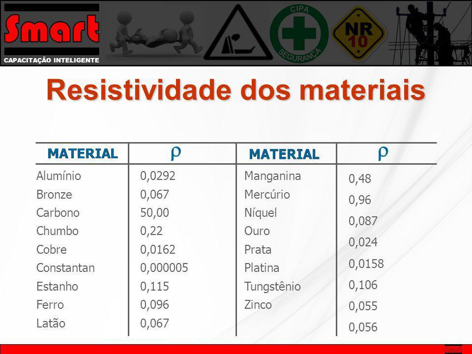 CAPACITAÇÃO INTELIGENTE Tabela As observações realizadas permitem escrever a seguinte relação: Onde: R - Resistência elétrica do condutor ( ); - Resis