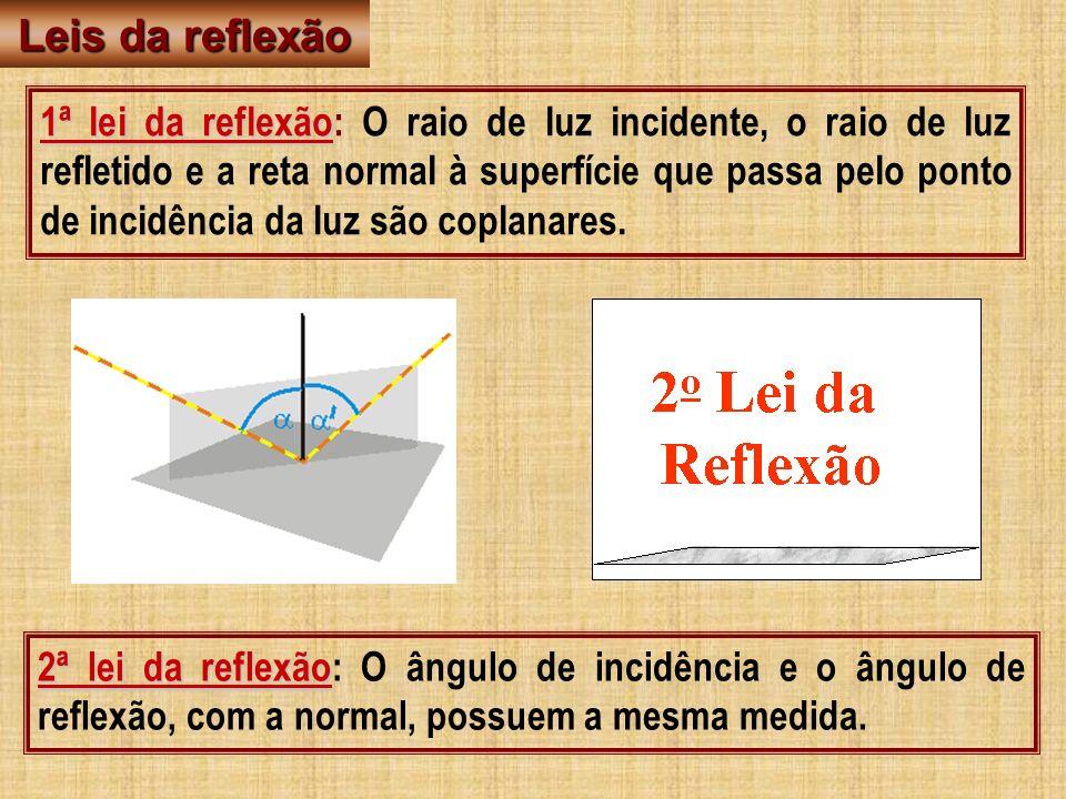 Leis da reflexão 1ª lei da reflexão 1ª lei da reflexão: O raio de luz incidente, o raio de luz refletido e a reta normal à superfície que passa pelo p