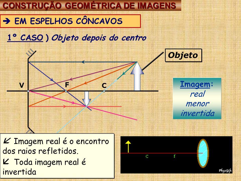 CONSTRUÇÃO GEOMÉTRICA DE IMAGENS CONSTRUÇÃO GEOMÉTRICA DE IMAGENS EM ESPELHOS CÔNCAVOS V C F 1º CASO ) Objeto depois do centro Imagem: real menor inve