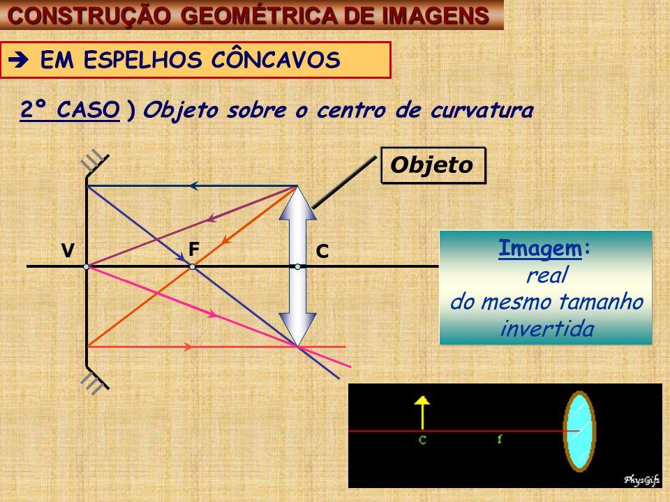V C F 2º CASO ) Objeto sobre o centro de curvatura Imagem: real do mesmo tamanho invertida Objeto CONSTRUÇÃO GEOMÉTRICA DE IMAGENS CONSTRUÇÃO GEOMÉTRI