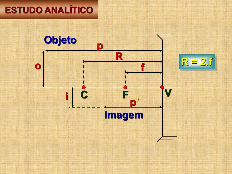 F V C Objeto Imagem p p f R o i R = 2.f ESTUDO ANALÍTICO ESTUDO ANALÍTICO