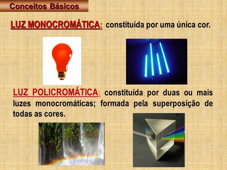 LUZ MONOCROMÁTICA : LUZ MONOCROMÁTICA : constituída por uma única cor. LUZ POLICROMÁTICA : LUZ POLICROMÁTICA : constituída por duas ou mais luzes mono