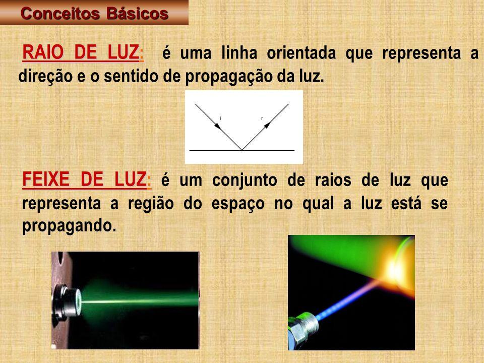 RAIO DE LUZ : RAIO DE LUZ : é uma linha orientada que representa a direção e o sentido de propagação da luz. FEIXE DE LUZ : FEIXE DE LUZ : é um conjun