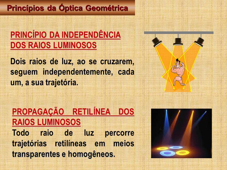PRINCÍPIO DA INDEPENDÊNCIA DOS RAIOS LUMINOSOS Dois raios de luz, ao se cruzarem, seguem independentemente, cada um, a sua trajetória. PROPAGAÇÃO RETI