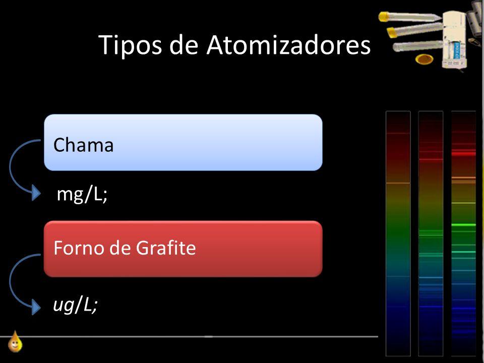 Tipos de Atomizadores Chama Forno de Grafite mg/L; ug/L;