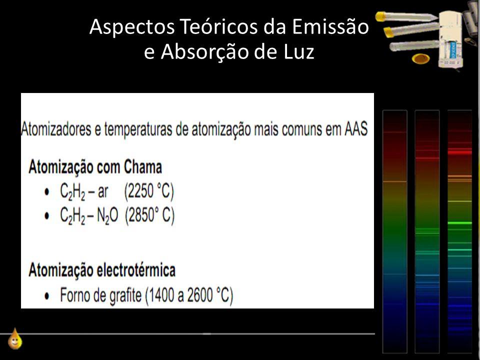 Aspectos Teóricos da Emissão e Absorção de Luz