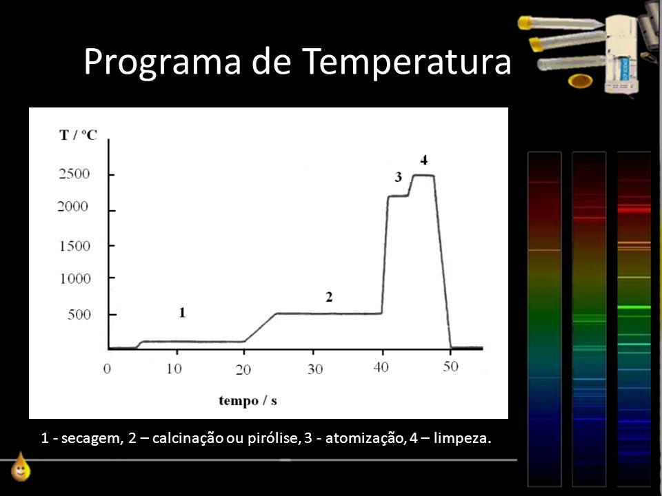 Programa de Temperatura 1 - secagem, 2 – calcinação ou pirólise, 3 - atomização, 4 – limpeza.
