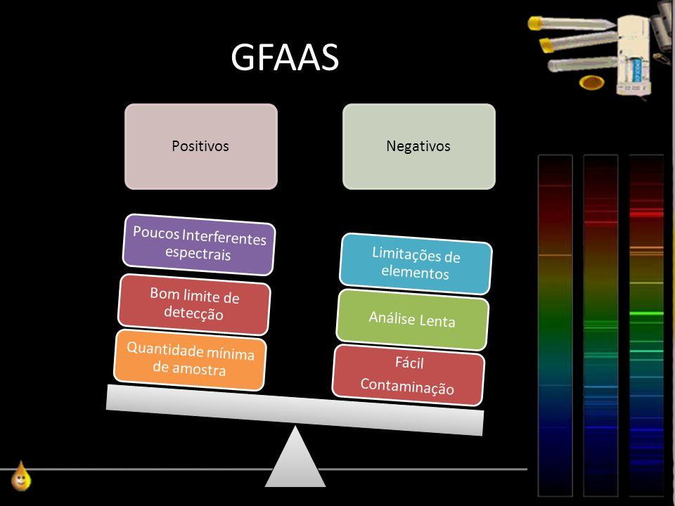 GFAAS PositivosNegativos Fácil Contaminação Análise Lenta Poucos Interferentes espectrais Limitações de elementos Quantidade mínima de amostra Bom lim