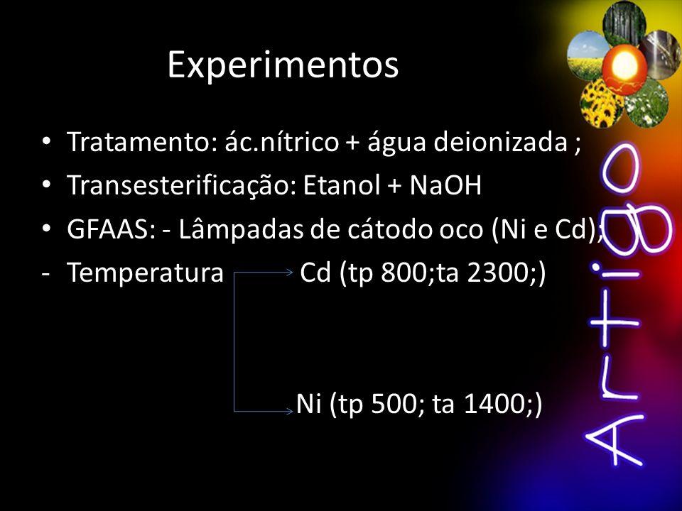 Experimentos Tratamento: ác.nítrico + água deionizada ; Transesterificação: Etanol + NaOH GFAAS: - Lâmpadas de cátodo oco (Ni e Cd); -Temperatura Cd (tp 800;ta 2300;) Ni (tp 500; ta 1400;)
