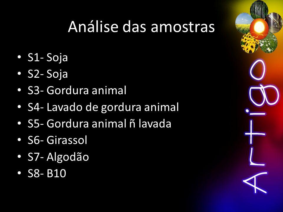 Análise das amostras S1- Soja S2- Soja S3- Gordura animal S4- Lavado de gordura animal S5- Gordura animal ñ lavada S6- Girassol S7- Algodão S8- B10
