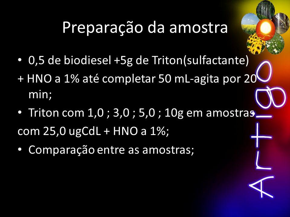 Preparação da amostra 0,5 de biodiesel +5g de Triton(sulfactante) + HNO a 1% até completar 50 mL-agita por 20 min; Triton com 1,0 ; 3,0 ; 5,0 ; 10g em amostras com 25,0 ugCdL + HNO a 1%; Comparação entre as amostras;