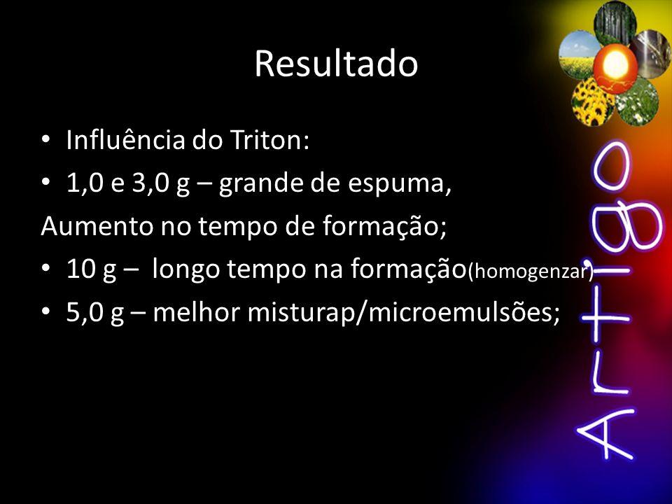 Resultado Influência do Triton: 1,0 e 3,0 g – grande de espuma, Aumento no tempo de formação; 10 g – longo tempo na formação (homogenzar) 5,0 g – melh