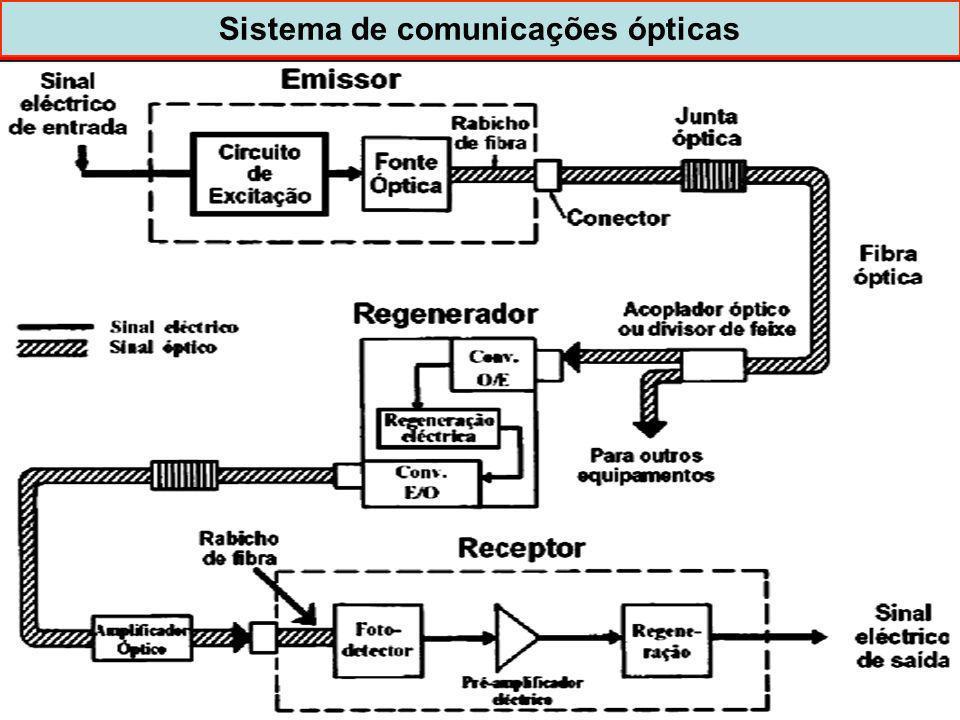 11 Sistema de comunicações ópticas dispoptic 2013