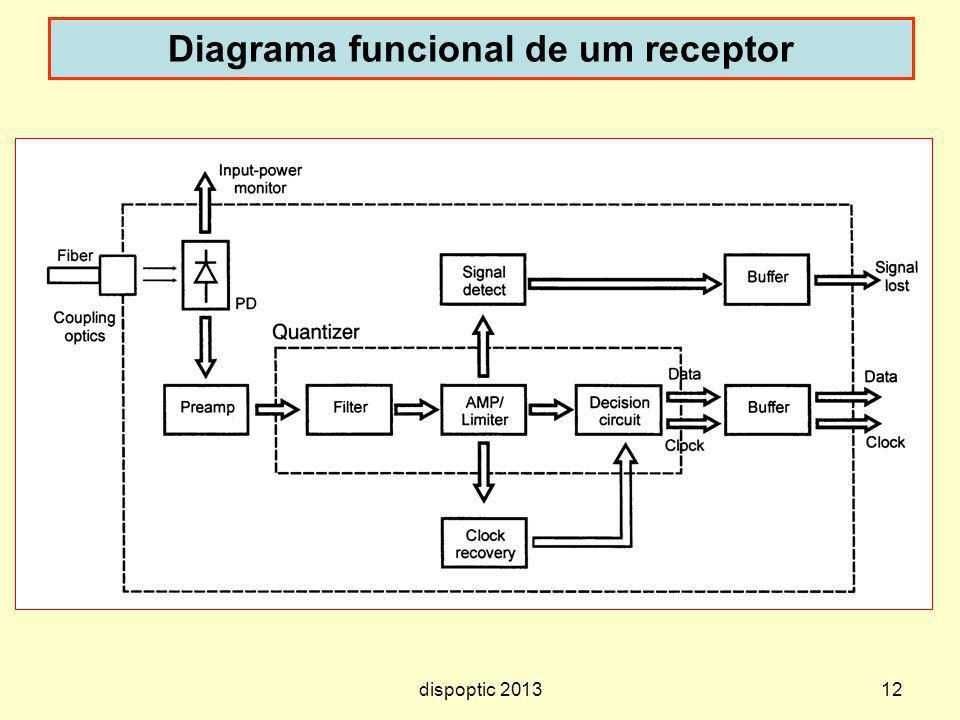 12 Diagrama funcional de um receptor dispoptic 2013