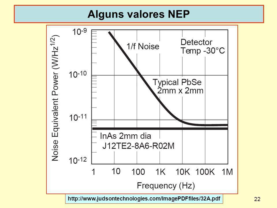 22 Alguns valores NEP dispoptic 2013 http://www.judsontechnologies.com/ImagePDFfiles/32A.pdf