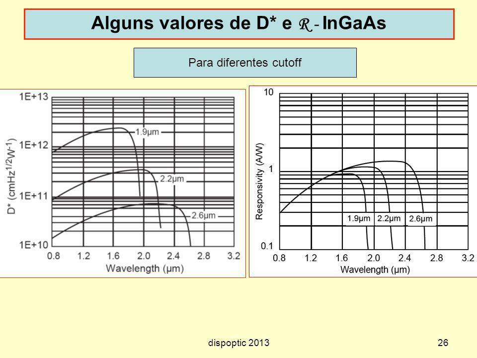 26 Alguns valores de D* e R - InGaAs Para diferentes cutoff dispoptic 2013