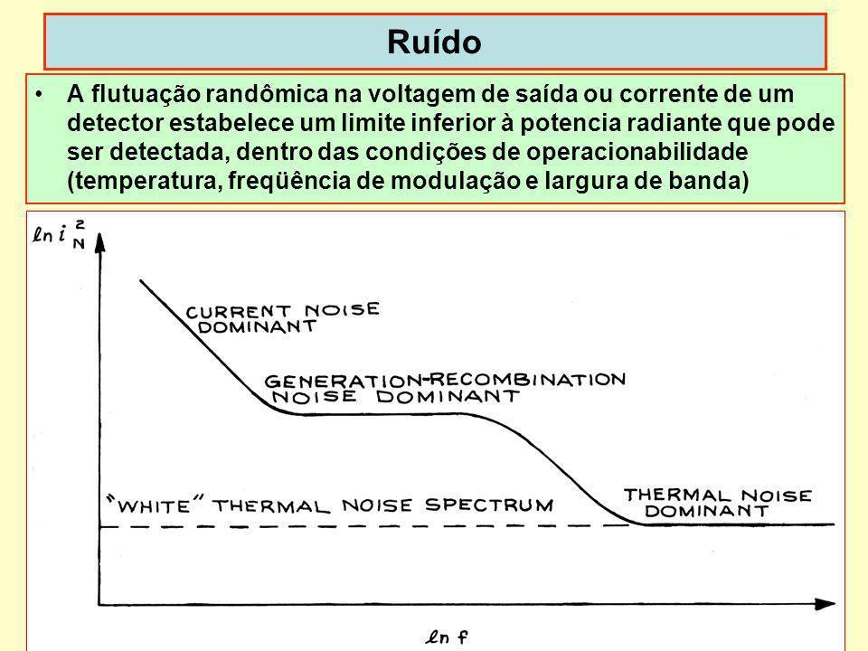 30 Ruído A flutuação randômica na voltagem de saída ou corrente de um detector estabelece um limite inferior à potencia radiante que pode ser detectad