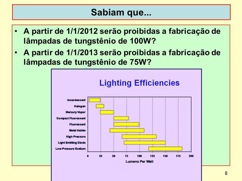 29 Resposta de freqüência e constante de tempo A resposta de freqüência de um detector é definida pela variação da resposta R ou sensibilidade radiante em função da freqüência de modulação da radiação incidente.