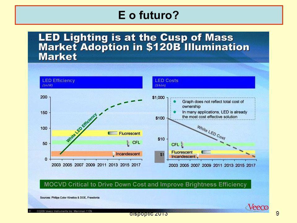 dispoptic 2013 E o futuro? 9