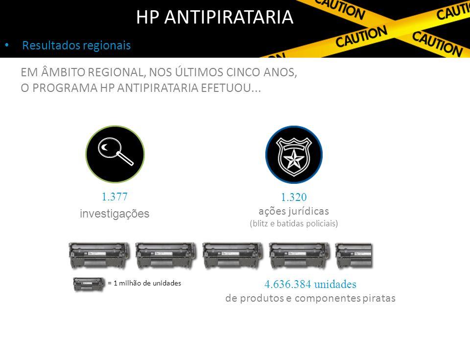 Resultados regionais HP ANTIPIRATARIA 4.636.384 unidades de produtos e componentes piratas 1.320 ações jurídicas (blitz e batidas policiais) 1.377 investigações = 1 milhão de unidades EM ÂMBITO REGIONAL, NOS ÚLTIMOS CINCO ANOS, O PROGRAMA HP ANTIPIRATARIA EFETUOU...