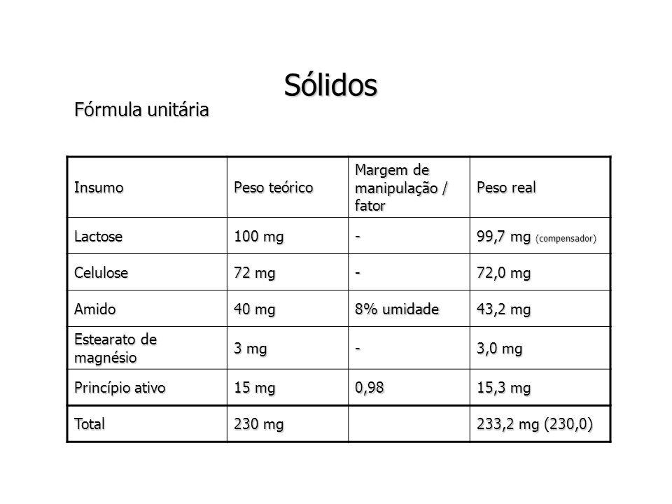 Sólidos Fórmula unitária Insumo Peso teórico Margem de manipulação / fator Peso real Lactose 100 mg - 99,7 mg (compensador) Celulose 72 mg - 72,0 mg Amido 40 mg 8% umidade 43,2 mg Estearato de magnésio 3 mg - 3,0 mg Princípio ativo 15 mg 0,98 15,3 mg Total 230 mg 233,2 mg (230,0)