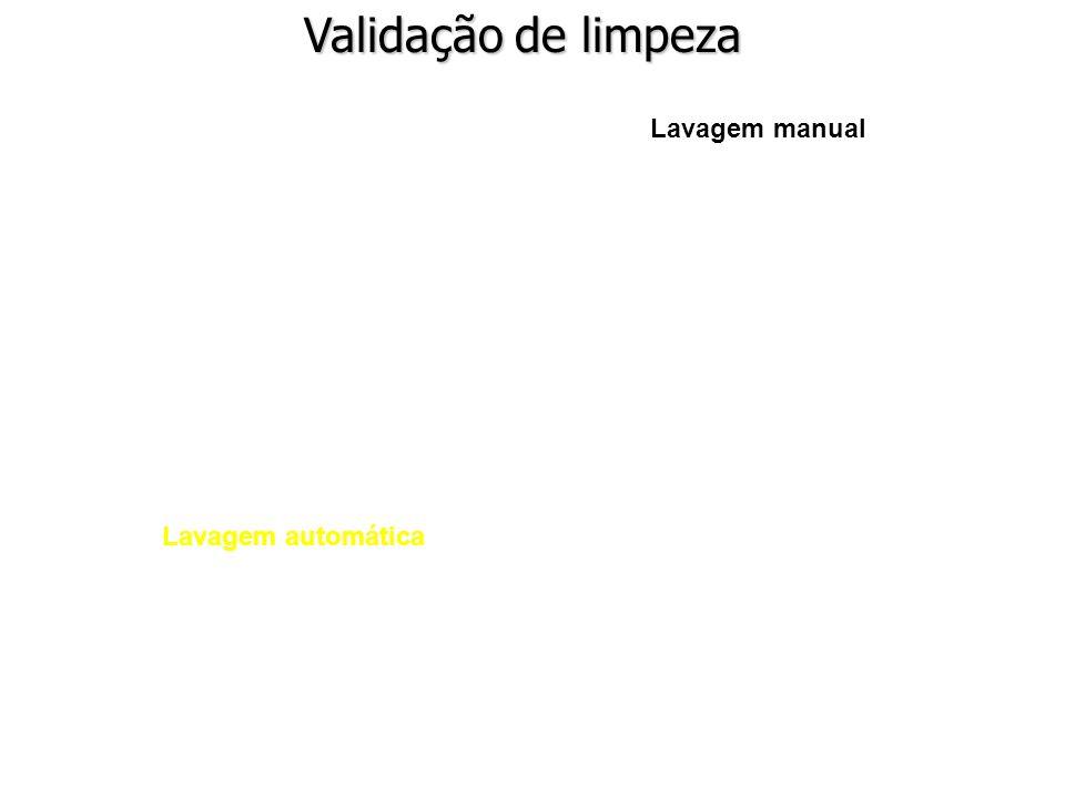 Lavagem automática Validação de limpeza Lavagem manual