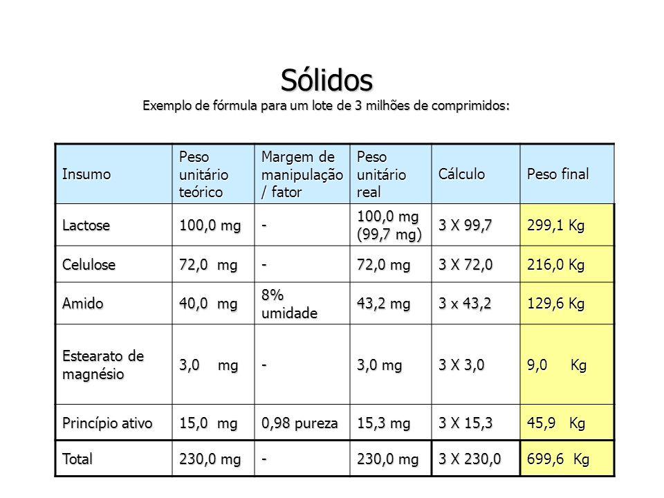 Sólidos Exemplo de fórmula para um lote de 3 milhões de comprimidos: Sólidos Exemplo de fórmula para um lote de 3 milhões de comprimidos: Insumo Peso unitário teórico Margem de manipulação / fator Peso unitário real Cálculo Peso final Lactose 100,0 mg - 100,0 mg (99,7 mg) 3 X 99,7 299,1 Kg Celulose 72,0 mg - 3 X 72,0 216,0 Kg Amido 40,0 mg 8% umidade 43,2 mg 3 x 43,2 129,6 Kg Estearato de magnésio 3,0 mg - 3 X 3,0 9,0 Kg Princípio ativo 15,0 mg 0,98 pureza 15,3 mg 3 X 15,3 45,9 Kg Total 230,0 mg - 3 X 230,0 699,6 Kg