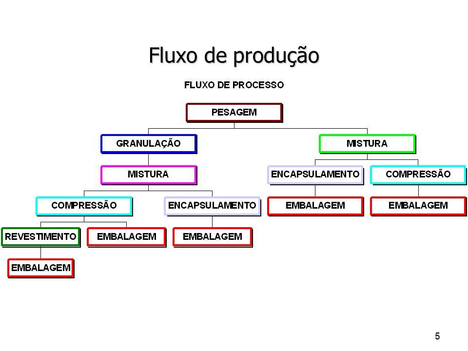 5 Fluxo de produção
