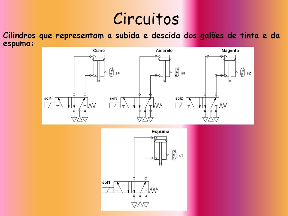 Circuitos Cilindros que representam a subida e descida dos galões de tinta e da espuma: