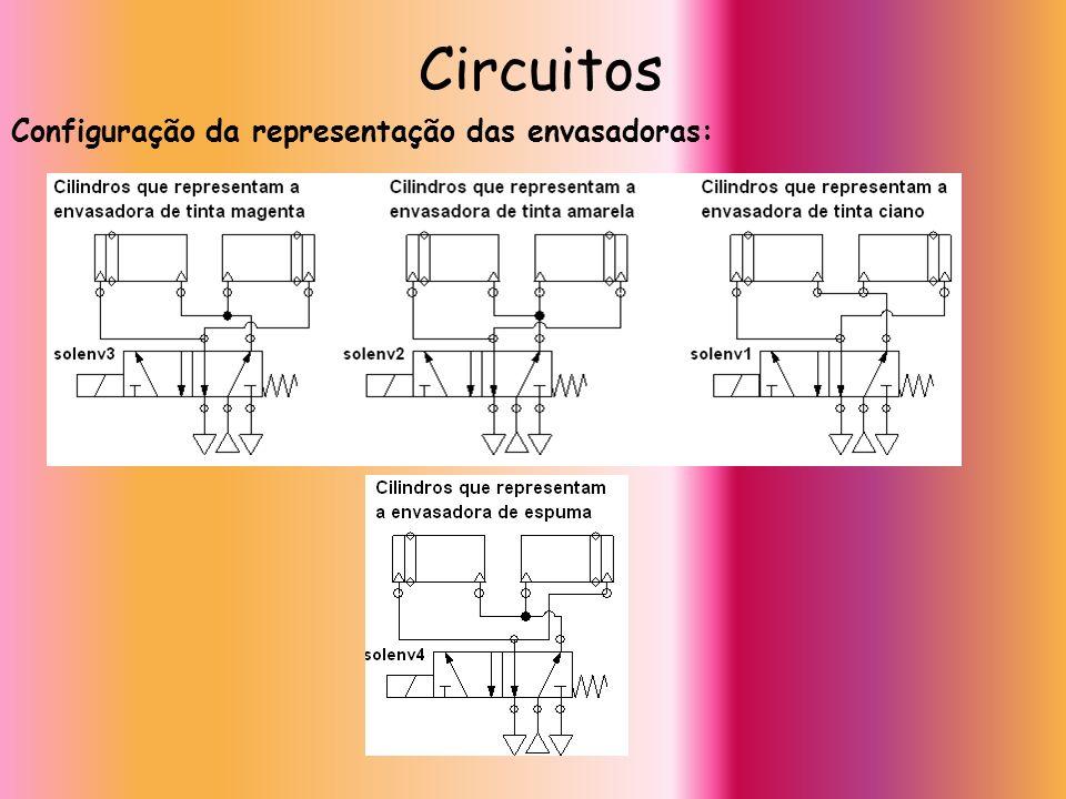 Circuitos Configuração da representação das envasadoras:
