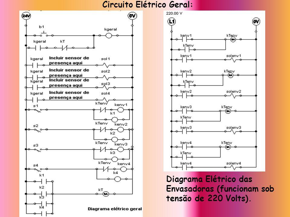 Circuito Elétrico Geral: Diagrama Elétrico das Envasadoras (funcionam sob tensão de 220 Volts).