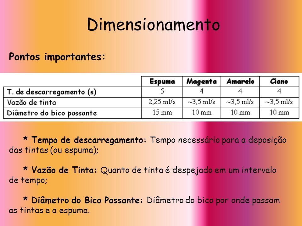 Dimensionamento Pontos importantes: * Tempo de descarregamento: Tempo necessário para a deposição das tintas (ou espuma); * Vazão de Tinta: Quanto de