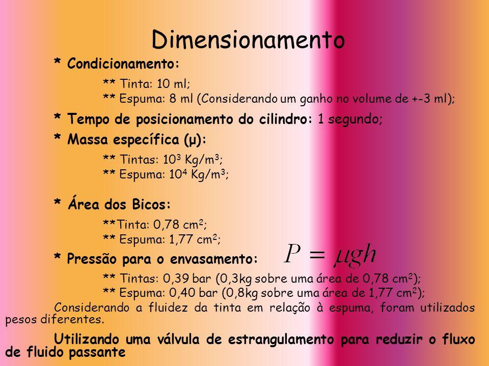 Dimensionamento * Condicionamento: ** Tinta: 10 ml; ** Espuma: 8 ml (Considerando um ganho no volume de +-3 ml); * Tempo de posicionamento do cilindro