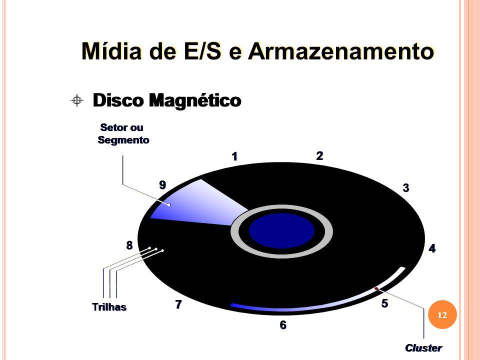 12 Disco Magnético Setor ou Segmento Setor ou Segmento Trilhas 11 22 33 44 55 66 77 88 99 Cluster Mídia de E/S e Armazenamento